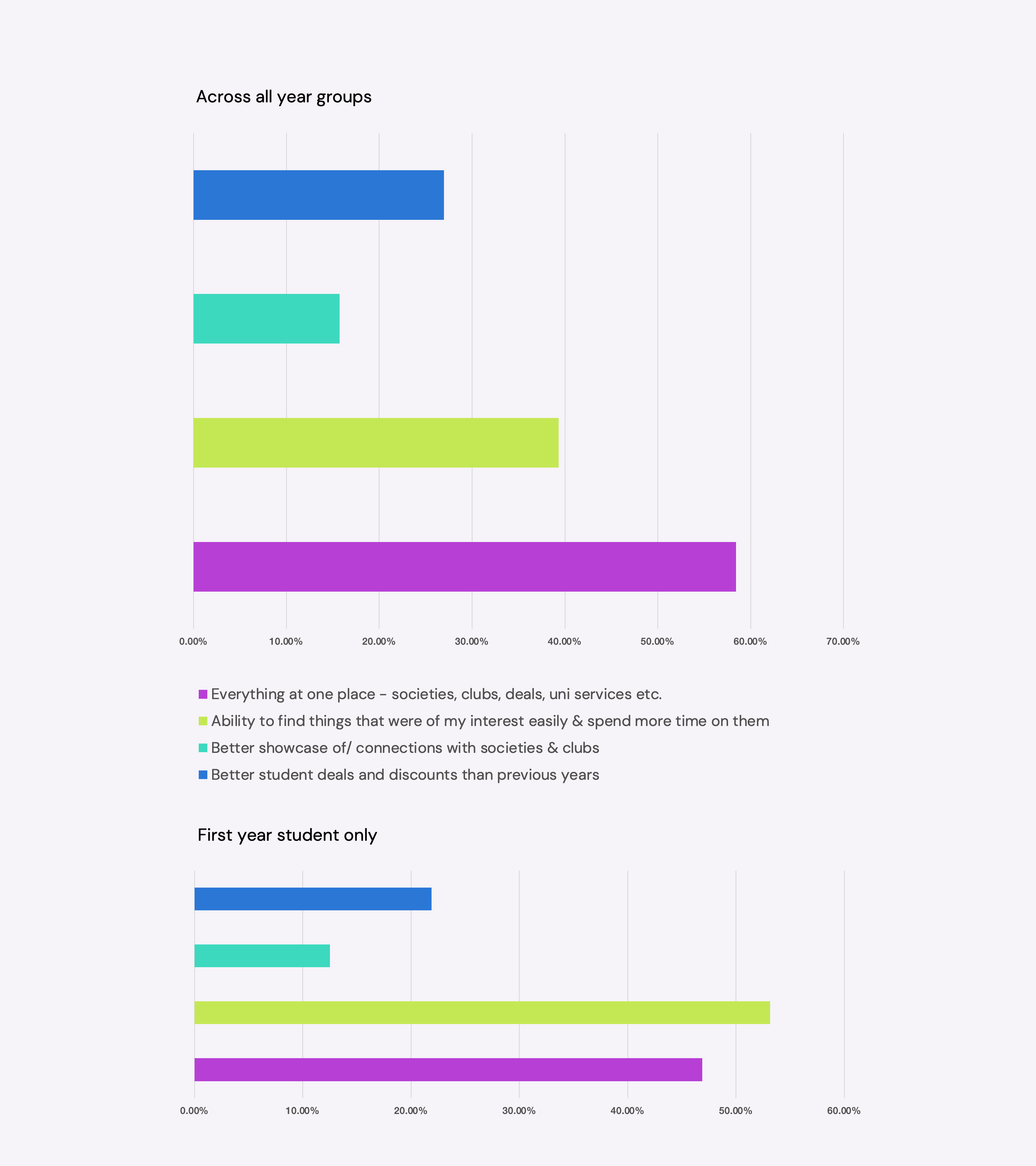 What did students like about virtual events last year?