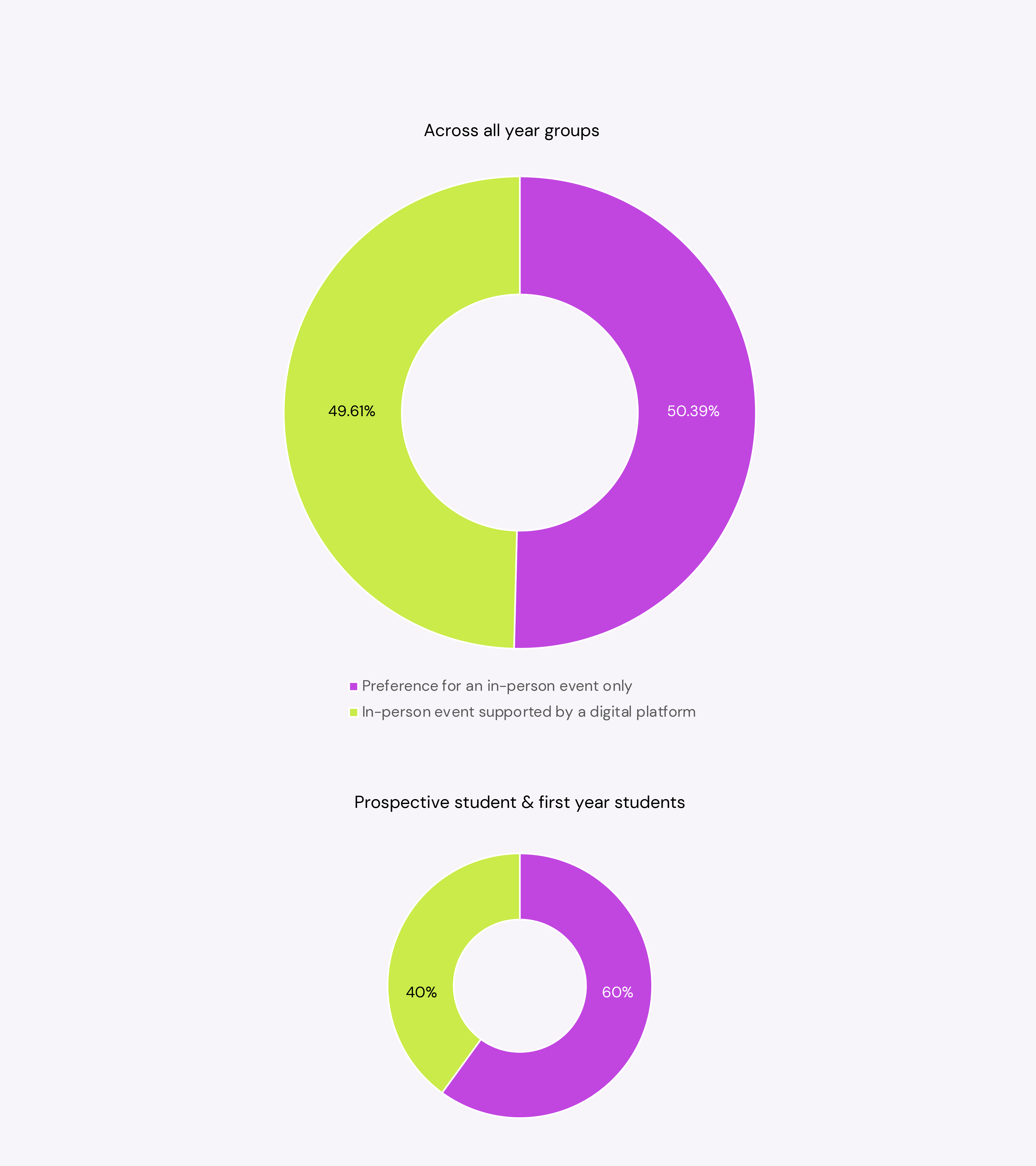 More than 50%. of students want a digital platform alongside in-person events
